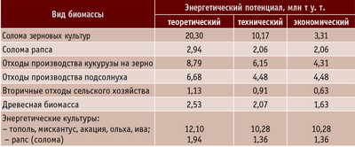 Таблица 2. Энергетический потенциал твердой биомассы на Украине на 2008 год