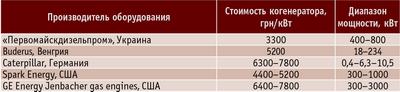 Таблица 3. Сравнительная таблица стоимости когенераторов различных производителей