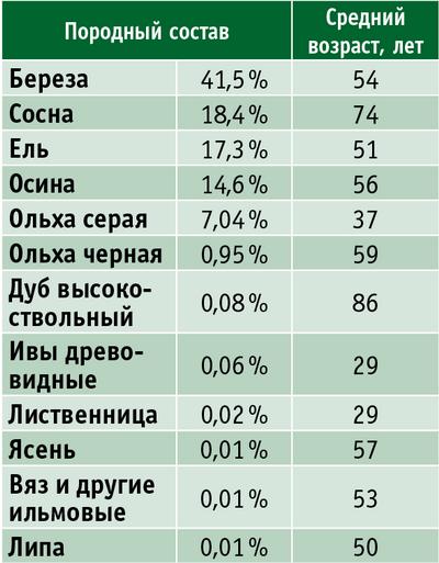 Таблица. Породный и возрастной состав лесов Новгородской области