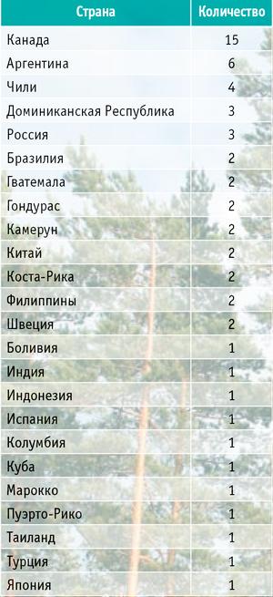 Таблица 2. Распределение модельных лесов по странам мира (по состоянию на июль 2011 года)