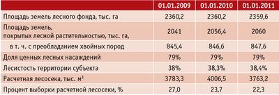 Таблица 1. Лесное хозяйство Псковской области с 2009 по 2011 год