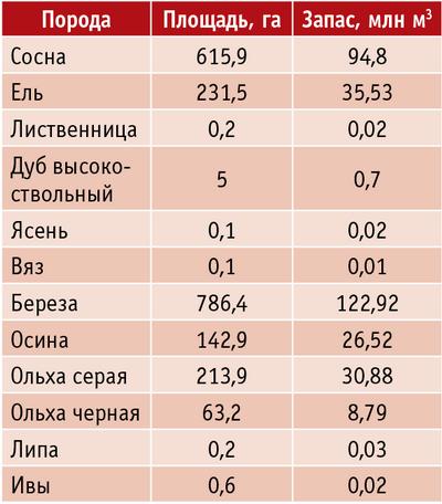 Таблица 2. Породный состав лесного фонда Псковской области