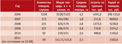 Таблица 3. Анализ лесных пожаров на землях лесного фонда Псковской области за пятилетний период и текущий год