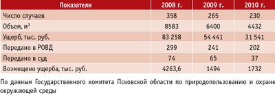 Таблица 4. Сокращение объемов незаконных рубок в Псковской области
