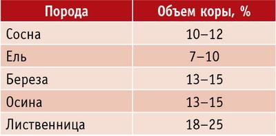 Таблица. Объем коры различных пород