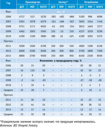 Таблица. Рынок MDF и ДСП: экспорт и потребление в России в 2005–2013 годах