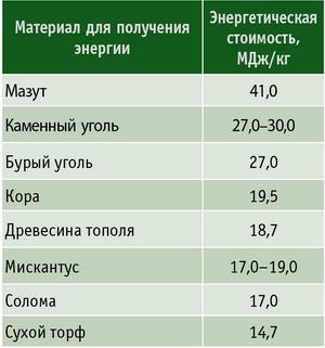 Таблица 1. Энергетическая стоимость сжигания биомассы мискантуса в сравнении с другими видами топлива