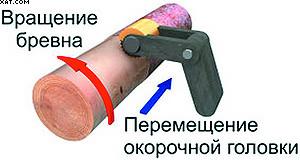Рис. 9. Схема обработки поверхности сортиментов