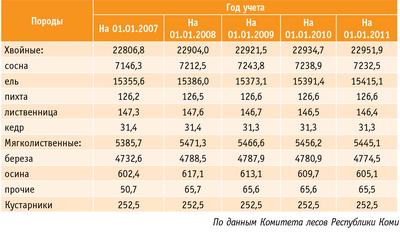 Таблица 1. Динамика площадей основных лесообразующих пород, тыс. га