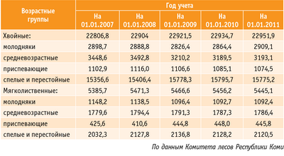 Таблица 2. Динамика возрастной структуры лесов республики, тыс. га