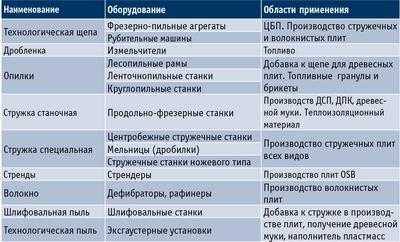 Таблица 1. Виды измельченной древесины