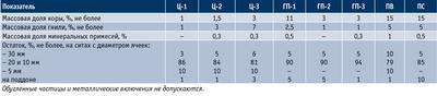 Посмотреть в PDF-версии журнала. Таблица 2. Характеристики качества технологической щепы