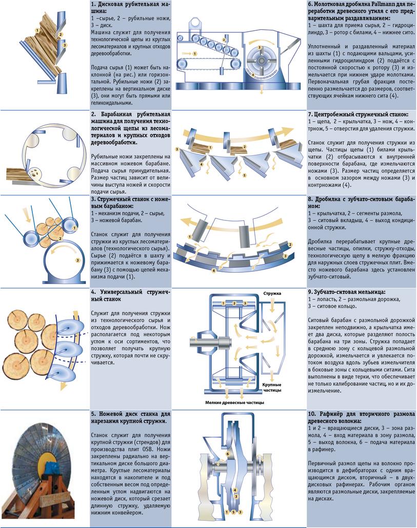 Посмотреть в PDF-версии журнала. Таблица 3. Схемы станков для измельчения древесины