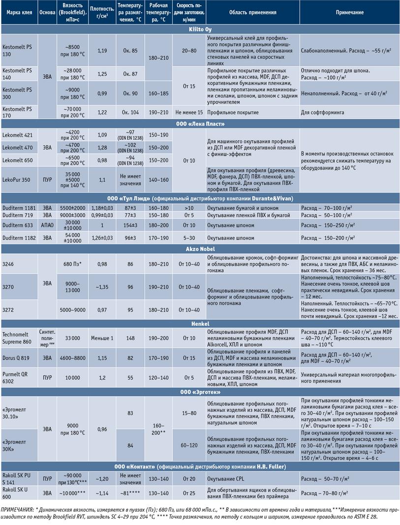 Посмотреть в PDF-версии журнала. Таблица. Технические характеристики и рекомендуемые условия работы с некоторыми клеями-расплавами для облицовывания профильного погонажа (характеристики — основа, вязкость, плотность, температура размягчения, рабочая температура, скорость подачи заготовки, область применения; марки клея — Kestomelt PS 130, Kestomelt PS 140, Kestomelt PS 170, Lekomelt 421, Lekomelt 470, Lekomelt 650, LekoPur 350, Duditerm 1181, Duditerm 719, Duditerm 633, Duditerm 1182, Akzo Nobel 3246, Akzo Nobel 3270, Akzo Nobel 3272, Technomelt Supreme 860, Dorus Q 819, Purmelt QR 6302, «Эргомелт 30.10», «Эргомелт 30К», Rakoll SK PU S 141, Rakoll SK U 600)