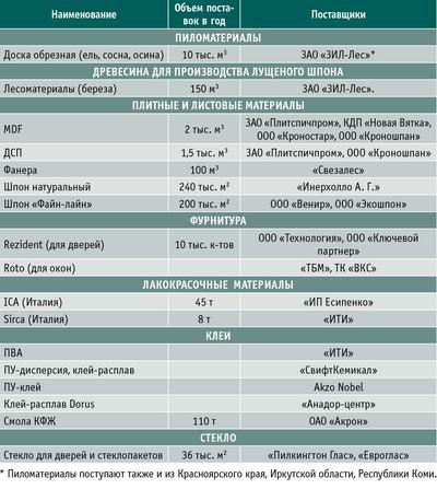 Таблица. Поставщики сырья и материалов