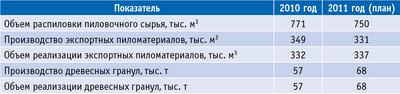 Таблица. Производственные показатели «Лесозавода 25» и планы по производству на 2011 год