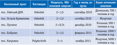 Таблица 1. График ввода тепловых мощностей «Архбиоэнерго» в поселках Архангельской области