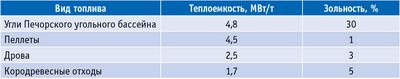 Таблица 2. Теплоемкость и зольность пеллет и некоторых других видов топлива