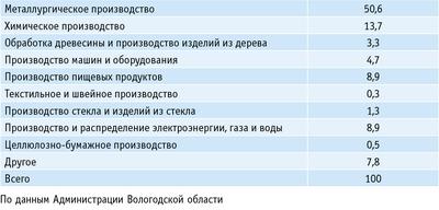 Таблица. Структура отгруженной продукции отраслей промышленности, %