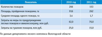 Таблица. Пожары в лесах Вологодской области