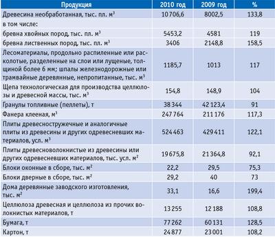 Таблица 1. Мониторинг производства основных видов продукции лесопромышленного комплекса Вологодской области за 2009–2010 годы