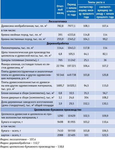 Таблица 2. Производство важнейших видов промышленной продукции за январь – сентябрь 2011 года