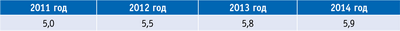 Таблица 5. Прогнозные показатели доли лесного комплекса Вологодской области в структуре промышленного производства, %