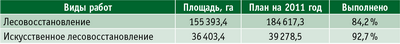 Таблица 1. Выполнение плановых работ по лесовосстановлению на 2011 год в СЗФО