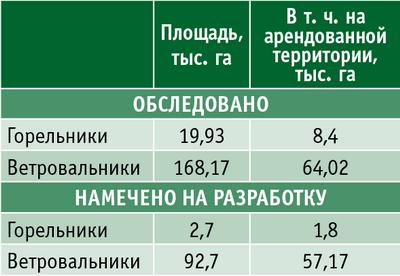 Таблица 2. Обследование лесов, подвергшихся стихийным бедствиям в 2010 году