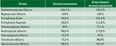 Таблица 3. Выполнение плана по лесовосстановлению в субъектах СЗФО