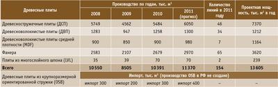 Посмотреть в PDF-версии журнала. Таблица 1. Производство древесноплитных листовых материалов в России