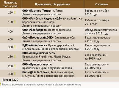 Таблица 2. Готовящиеся к процессу строительства, строящиеся и осваиваемые линии по производству MDF в России