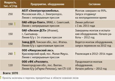 Таблица 3. Готовящиеся к строительству, строящиеся и осваиваемые линии по производству ДСП в России