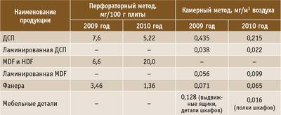 Таблица 4. Среднее содержание формальдегида в древесных плитах и деталях мебели по результатам испытаний центра «Лессертика»