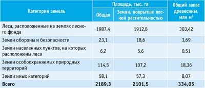 Таблица 1. Распределение площади лесов Смоленской области по категориям земель