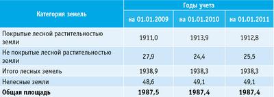 Таблица 2. Динамика площадей лесного фонда по категориям земель (тыс. га)