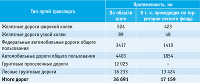 Таблица 3. Сведения о существующих транспортных путях на территории Смоленской области
