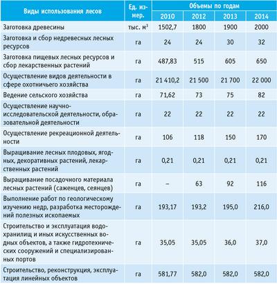 Таблица 4. Планируемые объемы использования лесов в сравнении с данными 2010 года