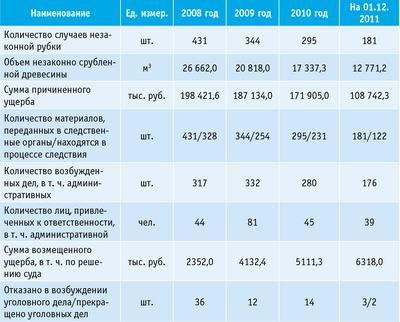 Таблица 5. Динамика незаконных рубок на территории Смоленской области