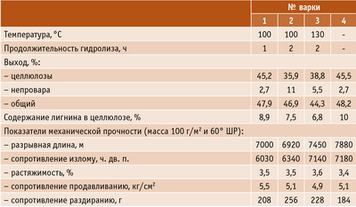 Таблица 1. Влияние условий предгидролиза на свойства лиственничной целлюлозы