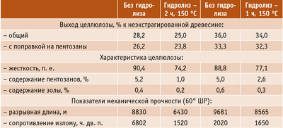 Таблица 2. Показатели качества лиственничной целлюлозы, полученной с предгидролизом и без него