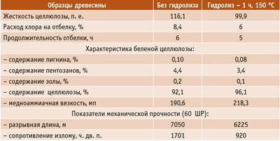 Таблица 3. Показатели качества беленой лиственничной целлюлозы, полученной с предгидролизом и без него