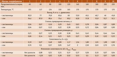 Посмотреть в PDF-версии журнала. Таблица 4. Условия варок и свойства полуфабрикатов, полученных из древесины лиственницы и ели