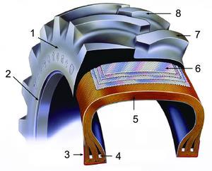 Элементы конструкции Firestone 30.5L–32