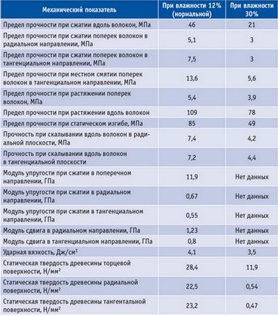 Таблица. Основные механические свойства древесины сосны