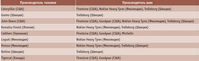 Посмотреть в PDF-версии журнала. Таблица 1. Компании, давно и тесно сотрудничающие в сфере производства лесной техники