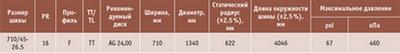Посмотреть в PDF-версии журнала. Таблица 3. Фрагмент спецификации на шины Nokian Tyres
