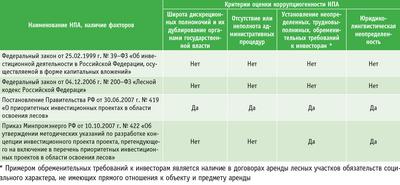 Посмотреть в PDF-версии журнала. Таблица 1. Коррупциогенные факторы и их проявление в области инвестиционной деятельности в лесном секторе