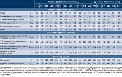 Посмотреть в PDF-версии журнала. Таблица 1. Классификация конструкционной цельной и клееной древесины в соответствии с требованиями европейских стандартов (EN 338 и EN 1194). Классы прочности – нормативные значения