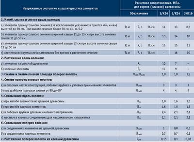 Посмотреть в PDF-версии журнала. Таблица 2. Расчетные показатели сопротивления древесины сосны, ели и лиственницы европейской влажностью 12 % для основного сочетания нагрузок в сооружениях нормального уровня